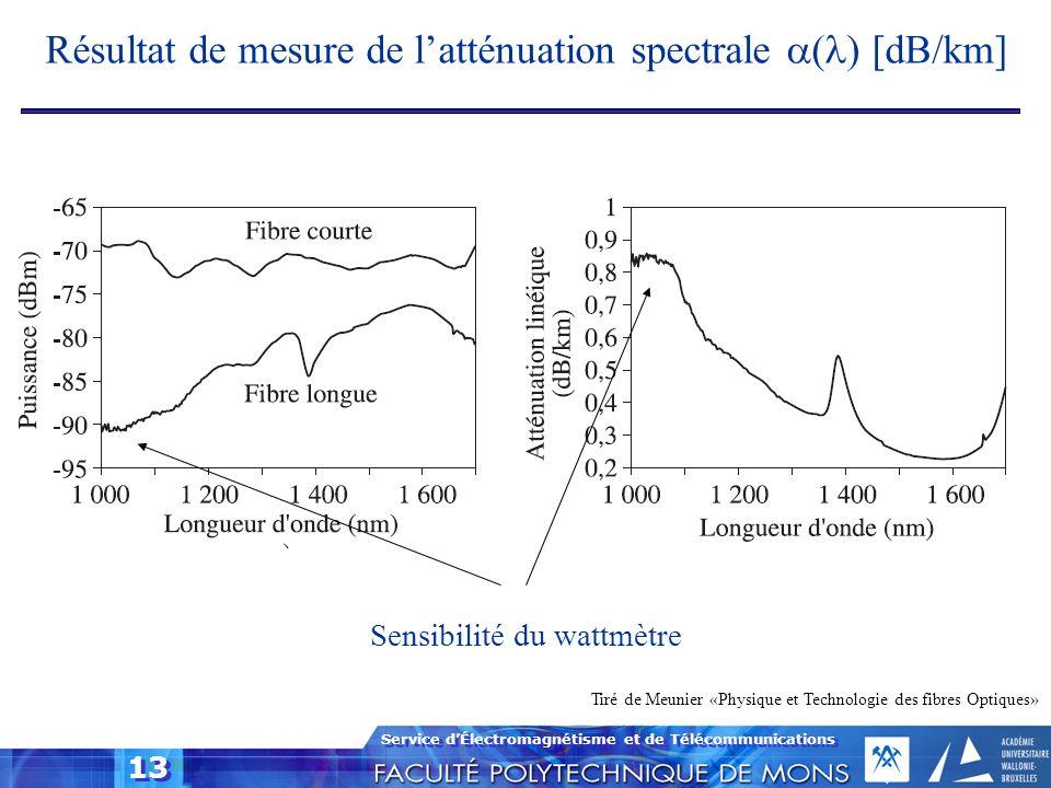 Résultat de mesure de l'atténuation spectrale (l) [dB/km]